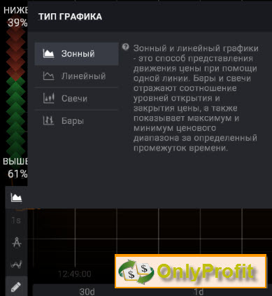 iq option типы графиков