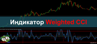 Индикатор Weighted CCI