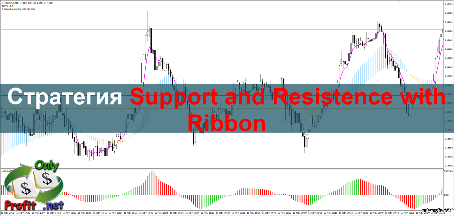Стратегия Support and Resistence with Ribbon