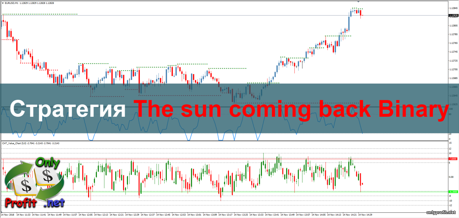 Стратегия The sun coming back Binary