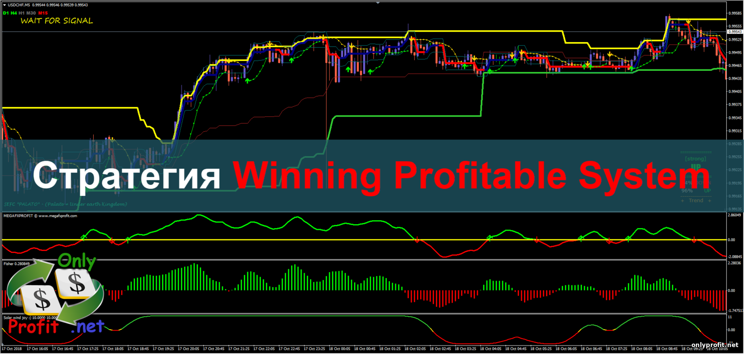 Стратегия Winning Profitable System