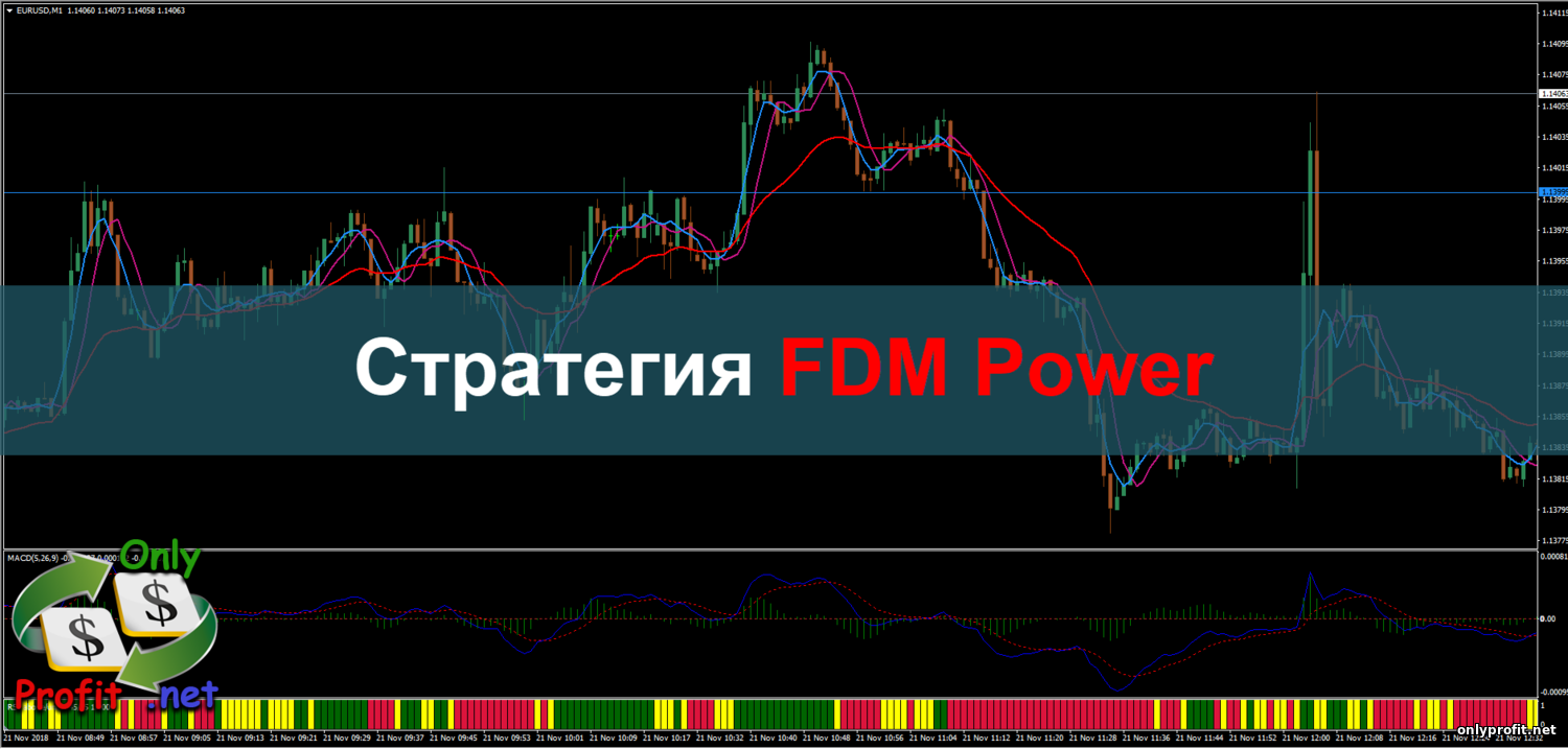 Стратегия FDM Power