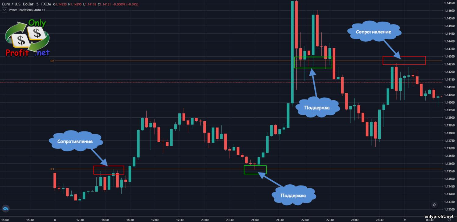 Opțiuni binare Strategia de comercializare a cotelor de hartă de căldură valutar