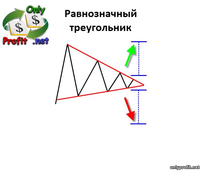 Фигуры технического анализа: двусторонние фигуры