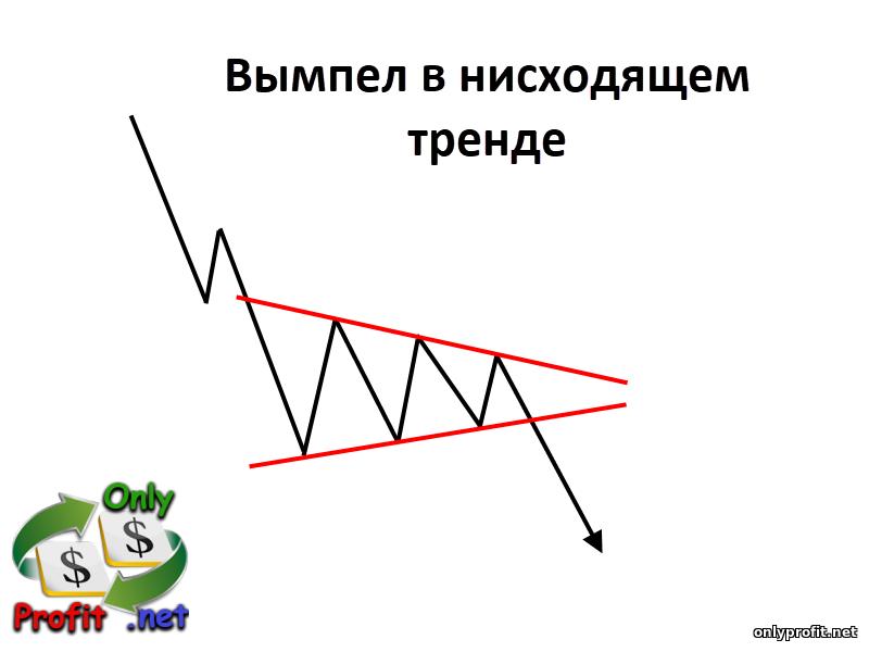 Фигуры технического анализа: вымпел в нисходящем тренде