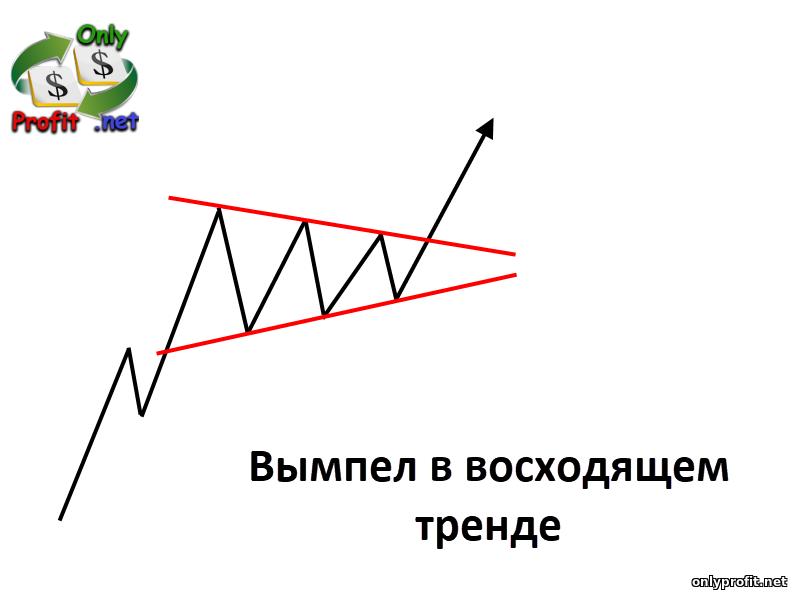 Фигуры технического анализа: вымпел в восходящем тренде