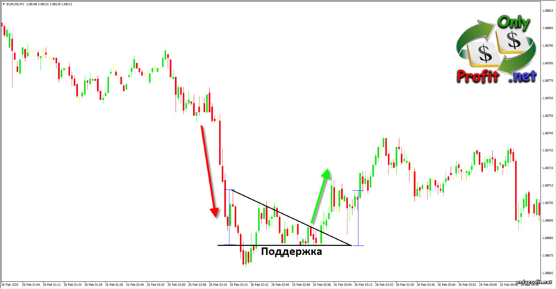 Фигуры технического анализа: нисходящий треугольник