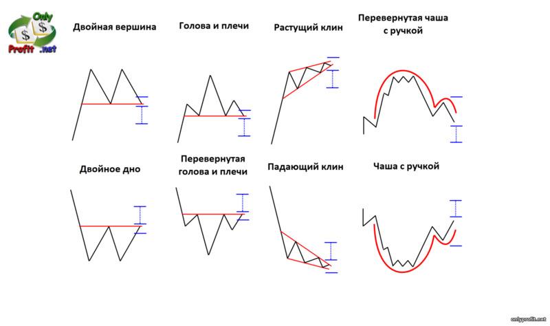 Фигуры технического анализа: фигуры разворота