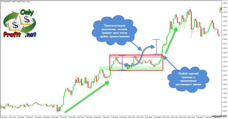 Фигуры технического анализа: прямоугольник в восходящем тренде