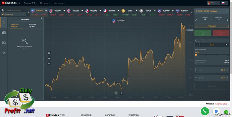 Finmax - официальный сайт брокера бинарных опционов 2021
