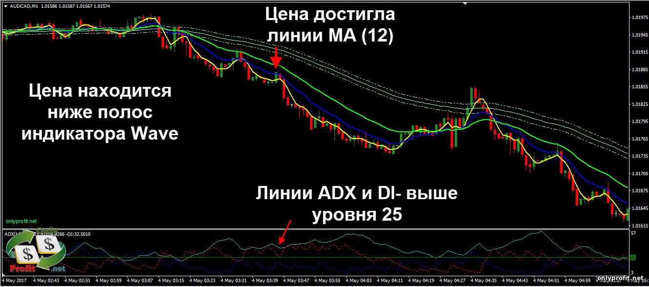 Торговая система форекс step plus валютные резервы сша