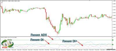 Линии индикатора ADX