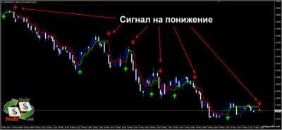 Стратегия Forex Brooky Shade Indicator zx сигнал на понижение
