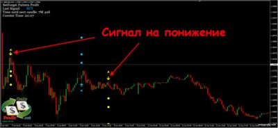 Стратегия Set Forget Pattern Profit: сигнал на понижение