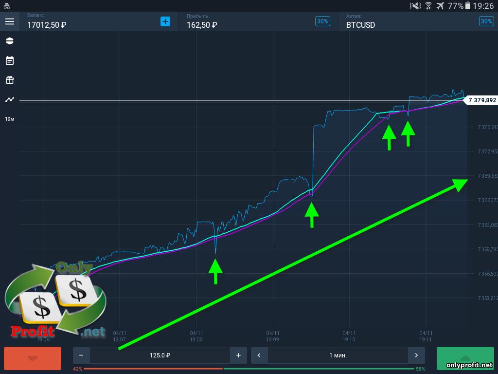 торговля по тренду сигналы на вход