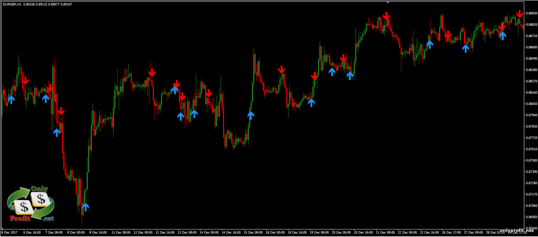 Forex trend profits индикатор отзывы самый рекомендуемый индикатор на рынке форекс